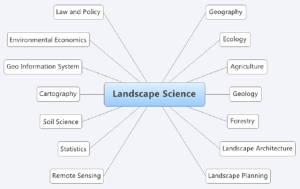 landscapescience